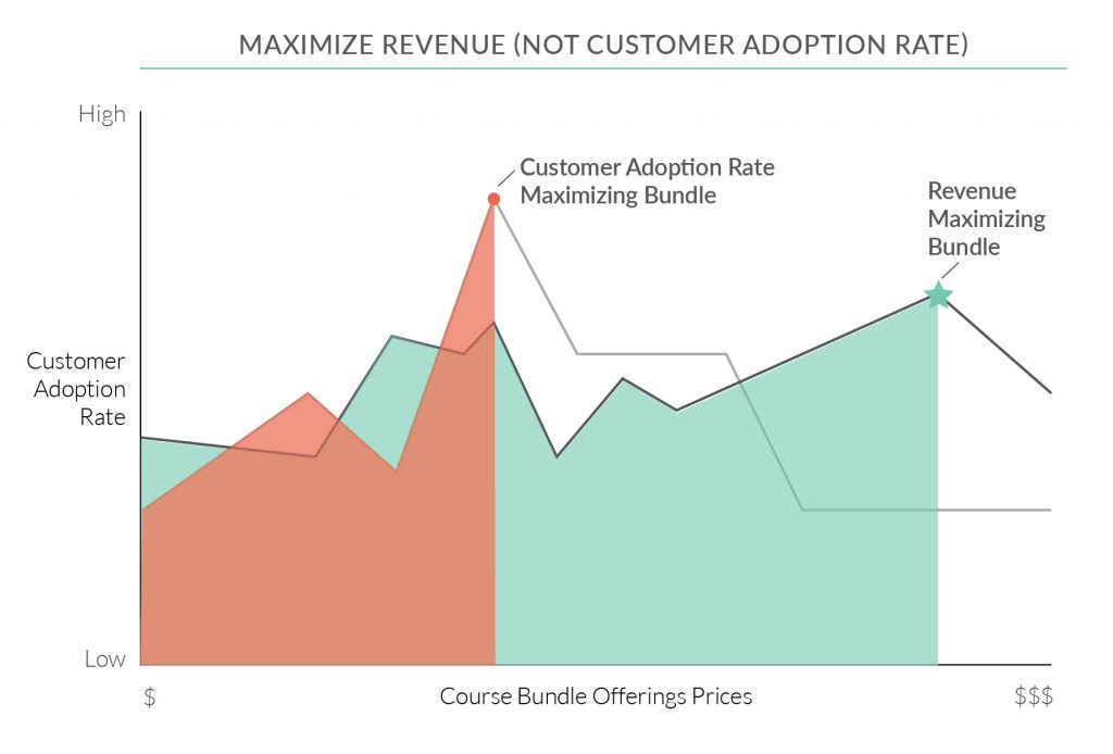 Maximize Revenue Chart_Teachingin Company Case Study