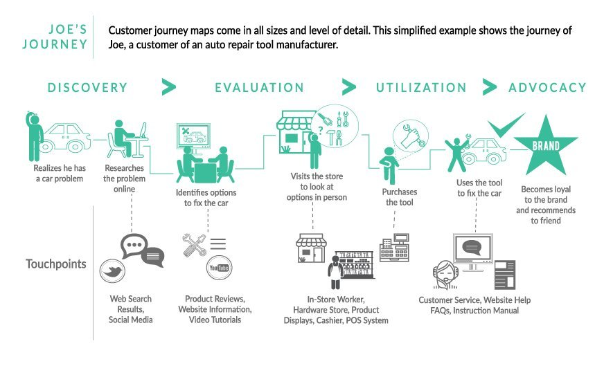 Customer-Journey-Map_872x532 (3)