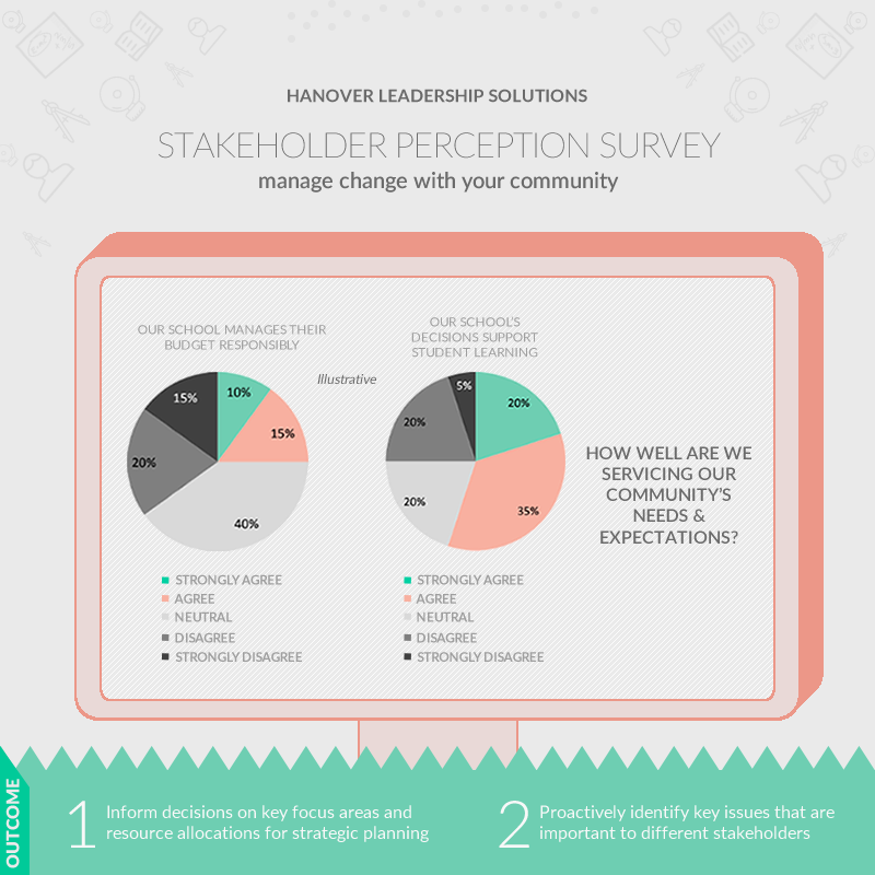 screenshot: stakeholder perception survey