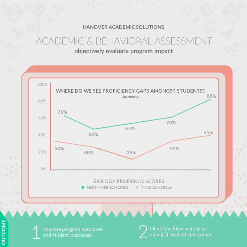screenshot: academic and behavioral impact assessment