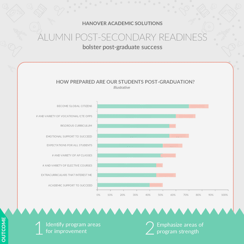screenshot: alumni post-secondary readiness survey