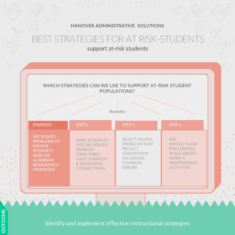 screenshot: best practices for at risk student populations