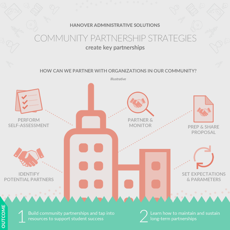 screenshot: community partnership strategies and opportunities analysis